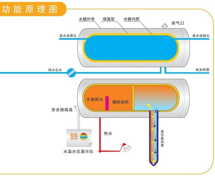 太阳能热水器原理-广东长桥太阳能热水器厂