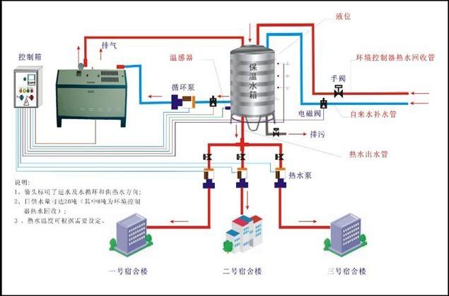 电磁阀开关  在电子控制系统启动后电磁阀打开燃气进口,开始图片