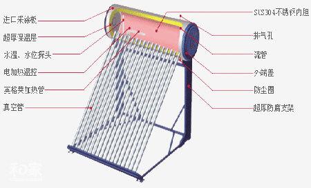 太阳能热水系统,太阳能热水器