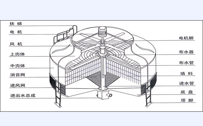 圆柱扭曲结构图