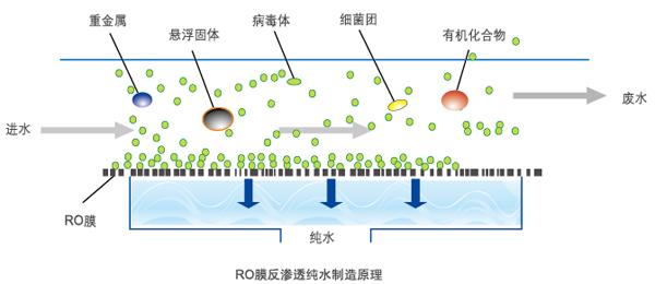 反渗透净水步骤原理图