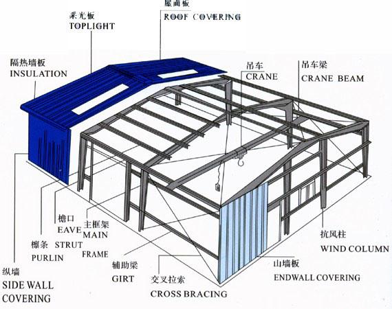 南宁钢结构厂房造价