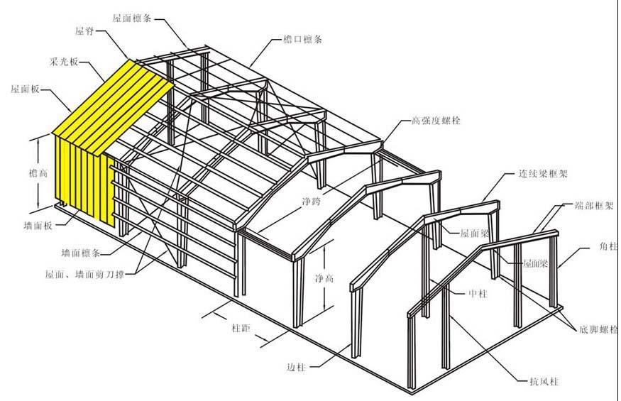 钢结构优点: 1,抗震性:低层别墅的屋面大都为坡屋面,因此屋面结构基本
