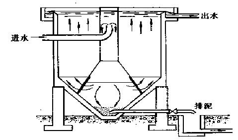 沉淀池 环保污水处理设备