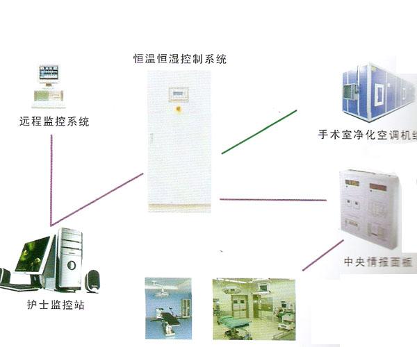 恒湿空调控制系统