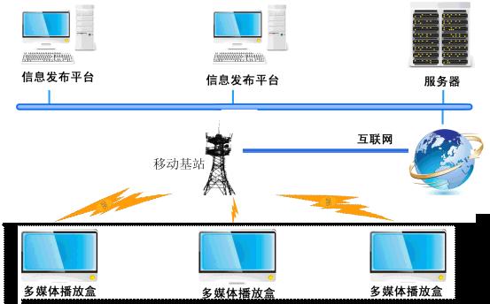 拓展空间大:可根据需要扩展电视,dvd,摄像头等功能;   3.