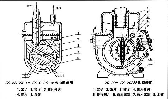 【2x-8皮带轮旋片真空泵】结构