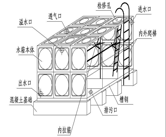 产品特点: 专业设备制造 进口波纹滚筋机在板材表面形成均匀分布的波纹加强筋,大幅提高板材的强度与任性,焊接处利用直流高频脉冲焊机焊接,接缝一次成型,抗拉性强,美观坚固。 整体结构稳固 占地面积小,容量大,重心低,水箱底部为平底设计,也可用角铁支架固定。 卫生清洁污染 选用食品级SUS304不锈钢板材制作而成,各项指标均符合国家卫生标准,进水箱主体不锈蚀,不漏水,不滋生藻类。确保水源无二次污染。 轻便耐用,规格全 自重轻,使用年限长,规格从0.