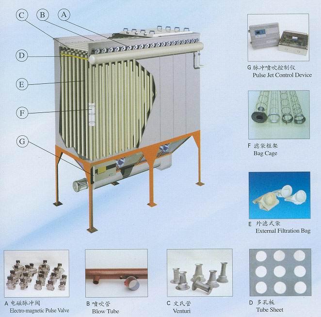 布袋除尘器结构图 脉冲除尘器结构图