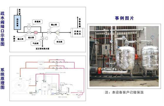 其工作原理为饱和蒸汽从锅炉送至车间各加热设备
