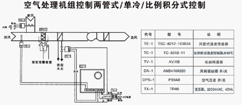 谷瀑环保设备网 阀 调节阀 上海永兵阀门制造有限公司 产品展示 电动图片