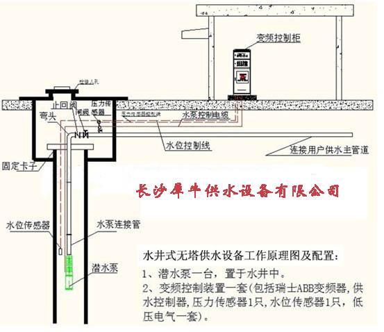 云南保山深井泵的***大特点是将电动机和泵制成一体,它是浸入地下水井中进行抽吸和输送水的一种泵,被广泛应用于农田排灌、工矿企业、城市给排水和污水处理等。由于电动机同时潜入水中,故对于电动机的结构要求比一般电动机特殊。其电动机的结构形式分为干式、半干式、充油式、湿式4种。 工作原理   开泵前,吸入管和泵内必须充满液体。开泵后,叶轮高速旋转,其中的液体随着叶片一起旋转,在离心力的作用下,飞离叶轮向外射出,射出的液体在泵壳扩散室内速度逐渐变慢,压力逐渐增加,然后从泵出口,排出管流出。此时,在叶片中心处由于液
