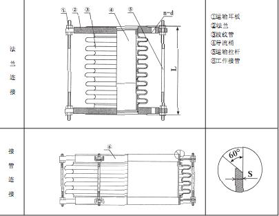 江苏苏能机械有限公司生产的通用型补偿器由一个波纹管和二个端接管构