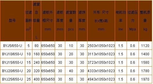 b650板框式压滤机