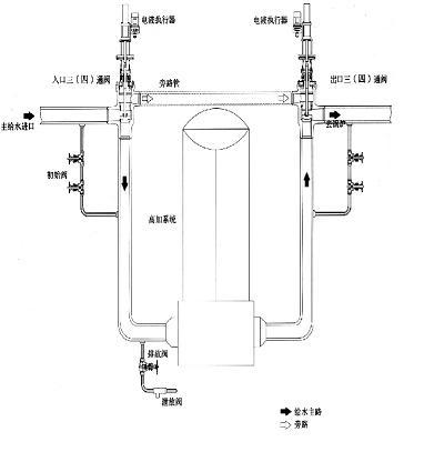 高加旁路阀用于50mw-600mw锅炉高压加热器进口和出口处,当高压加热图片
