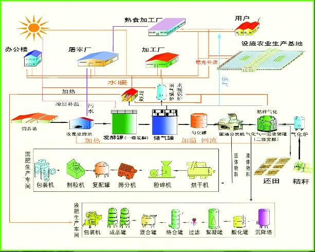 沼气池工程设计图-养殖场综合; goldmansachs的沼气池资产负债表