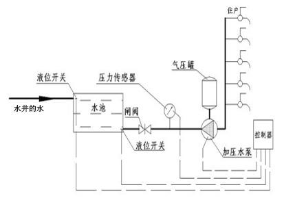 无塔增压罐结构图