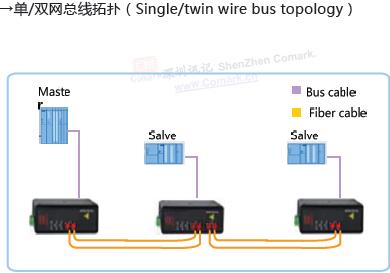 modbus总线数据光端机点对点网络拓扑结构