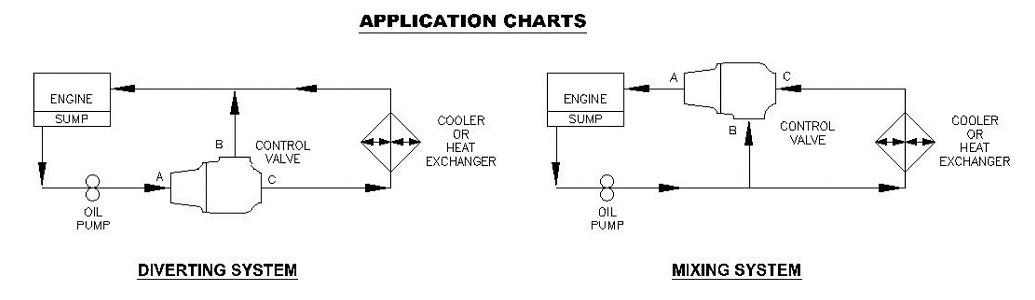 fpe自力式温控阀广泛应用于发动机,压缩机,液压润设备,锅炉,空调图片