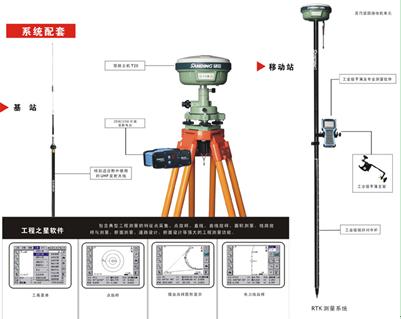 怎樣用GPS/RTK測定建筑物墻角點?