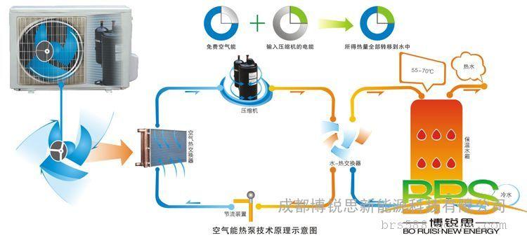 空气能热水机工作原理-环保技术-谷瀑环保设备网