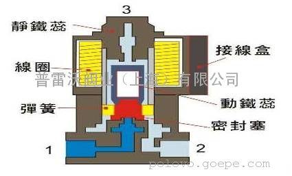 (二)换向电磁阀工作原理图示意图片