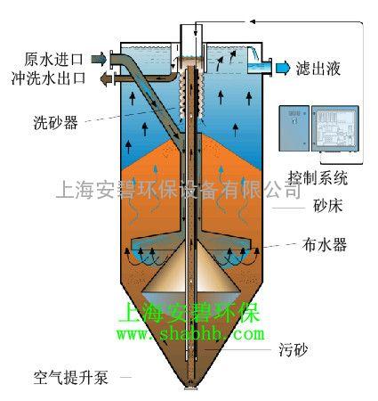 循环水系统流沙过滤器设备