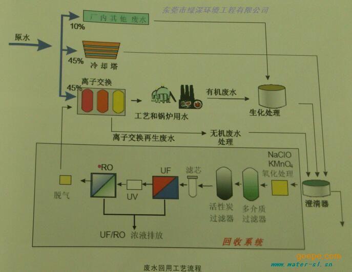 中水回用系统设计流程