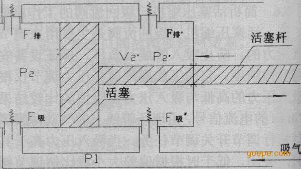 制氧机系统活塞式压缩机的工作原理