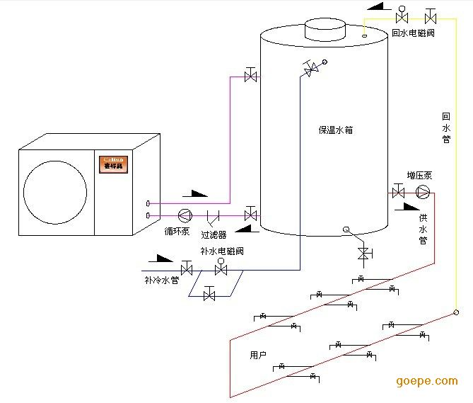 一,空气能热水工程主要是由空气能热水器,保温水箱,循环系统,补水图片