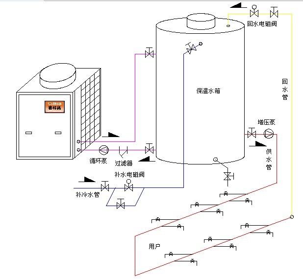 过滤水箱中的杂质,起着保护空气能热水机组的作用,该过滤器可定期清洗图片