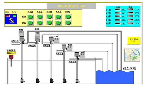 泵站远程自控视频监控方案