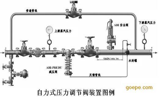 阀用于调节工业自动化过程控制领域中的介质流量,压力,温度,液位等图片