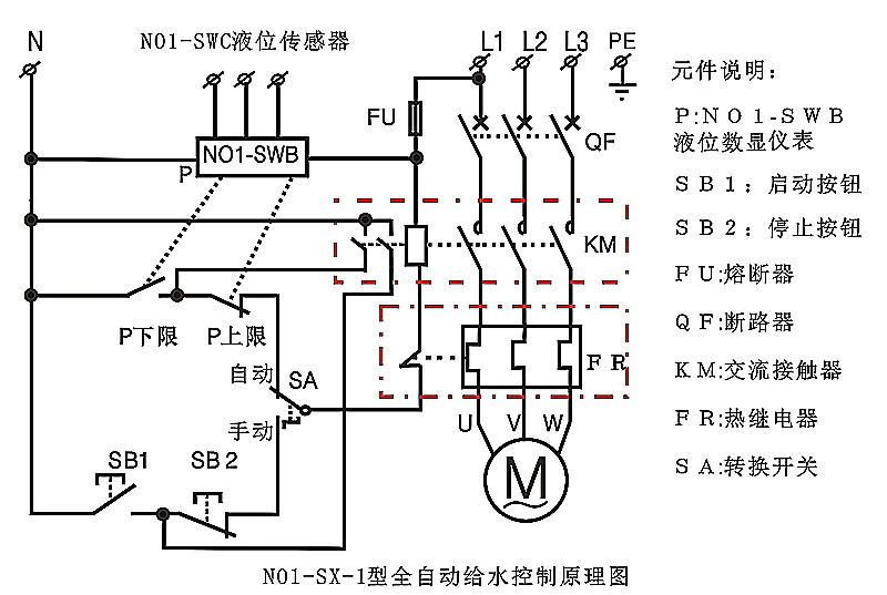 NO1-SX-1型液位控制箱介绍:  NO1-SX-1型液位控制箱由NO1-SWC型液位传感器、NO1-SWB型液位数显仪表、箱体及电机保护元件、电气控制元件组成。产品通过了CE、CFCC、ROHS认证。传感器质保2年,仪表质保5年。 NO1-SX-1型液位控制箱具有数字显示动态液位,自动控制给水或排水、自动报警、电机保护、手动/自动切换功能;控制箱安装简单方便,用户只需设定上限、下限(上限、下限可自由设定),接好电源、传感器及水泵或电磁阀,就能全自动控制液位。可增加声光报警、短信报警、远程控制等功能。