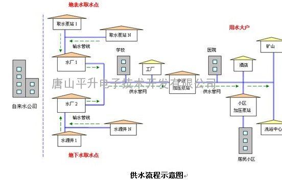 供水智能监控,城市供水监控系统
