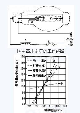 防爆高压钠灯工作原理-环保技术-谷瀑环保设备网