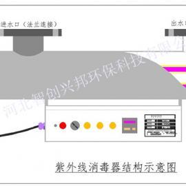 北京紫外线杀菌器|北京饮用水紫外线杀菌器