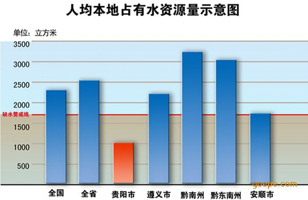 我国人均水资源_人均占有水资源