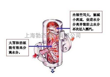 蒸汽汽水分离器结构图