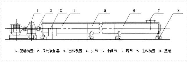 u型螺旋输送机的组成结构图-吉奥输送机械