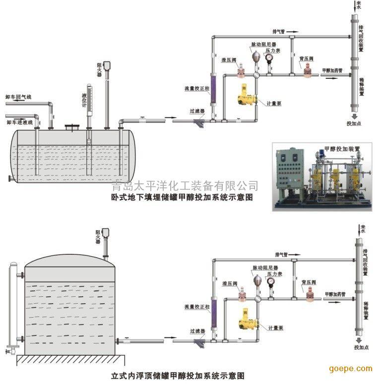 根据甲醇储罐及安装方式的不同,通常采用卧式地下填埋储罐,立式图片