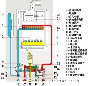 如果长期不在家,冬季最好保证室内一直通电,壁挂炉系统会定期自动运行图片