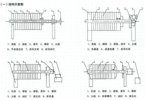 压滤机的特点是液压泵站,电机,电器控制箱分别装在油缸座和油箱体内图片