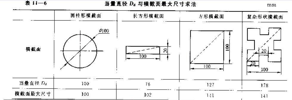 规定使用当量直径   来计算磁化规范.jb/t 9730.