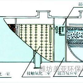 屠宰犬类狗废水处理设备设备