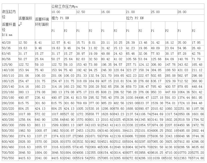 伺服液压缸规格 伺服液压缸型号计算公式示意图图片