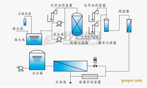 是一种开拓水源,保证饮水健康的有效方法;  6,服务周到:设计,制造