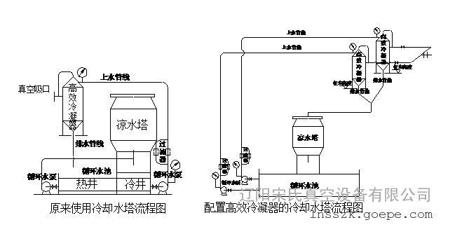 新型高效冷凝器在氯酸钠高真空结晶中的应用-环保