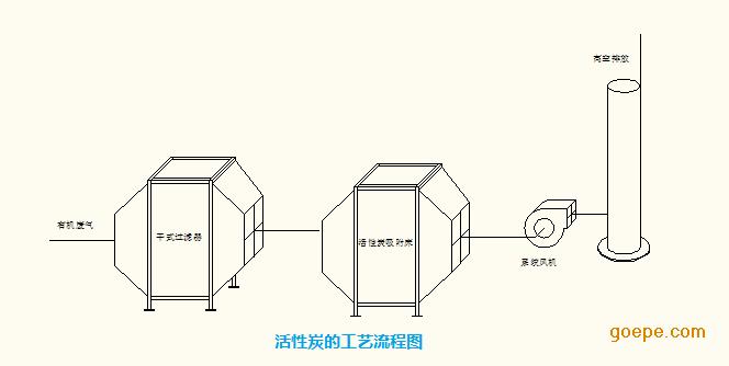 活性炭吸附床工艺流程图