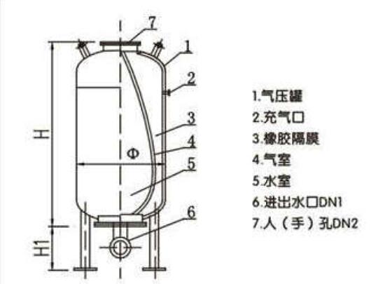 立式隔膜式气压罐价格图片